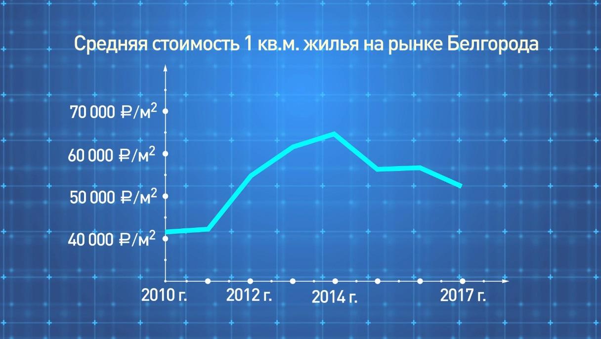стоимость жилья в Белгороде